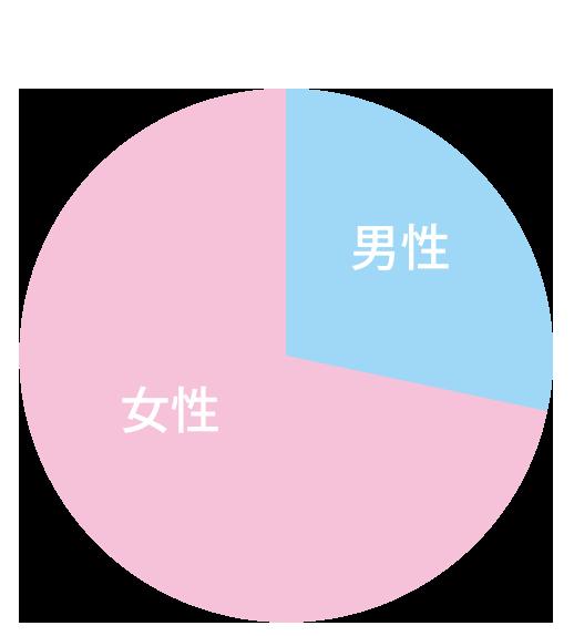男女の比率
